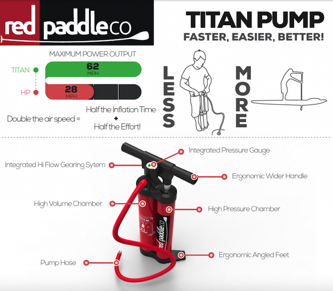 red-paddle-releases-new-sup-pump